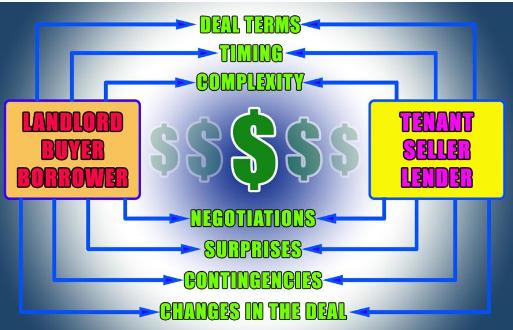 如何控制商业房地产交易中的法律费用