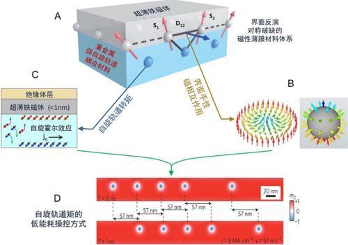 新的实验可能有助于开发用于自旋电子学的其他有前途的材料