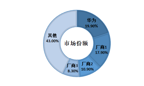 市场领导者华为能够将其市场份额与去年同期相比增加了10%至34%