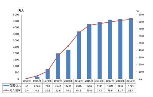 我国高等教育毛入学率由40.0%增长至54.4%