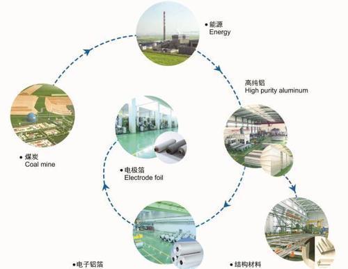 实现可持续发展的愿望称为循环经济将彻底改变一切