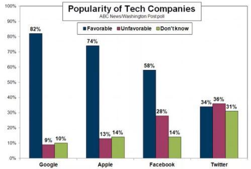谷歌的认可度最佳苹果和Facebook和Twitter