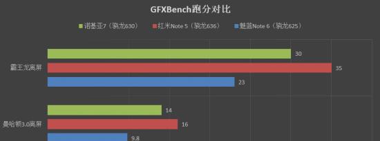 即将推出的Exynos处理器已使用GFXBench进行了基准测试
