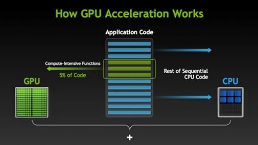 公司一直在其处理器中塞入更强大的集成GPU