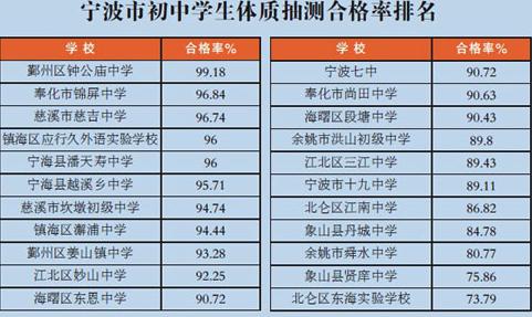 辽宁省义务教育学校区域城乡校际间差距不断缩小