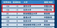 清华大学和北京大学并列排名第16位这是中国高校有史以来的最高排名